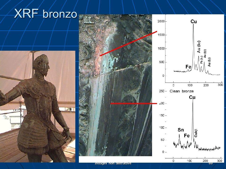 Indagini non distruttive69 XRF bronzo