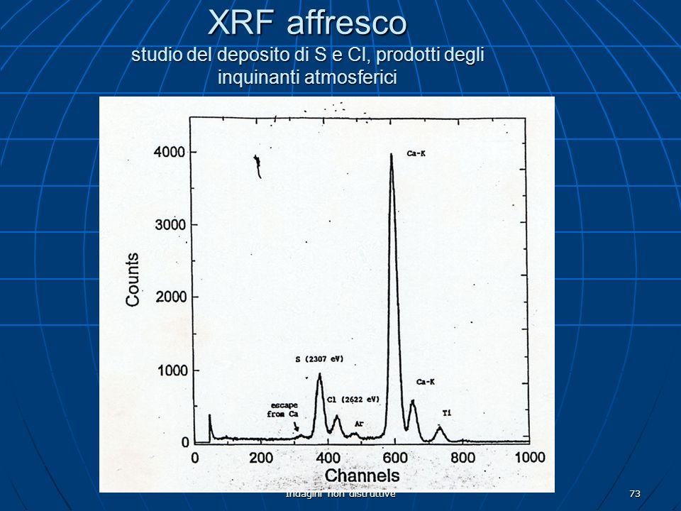 Indagini non distruttive73 XRF affresco studio del deposito di S e Cl, prodotti degli inquinanti atmosferici
