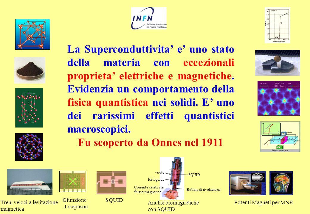 La Superconduttivita e uno stato della materia con eccezionali proprieta elettriche e magnetiche. Evidenzia un comportamento della fisica quantistica