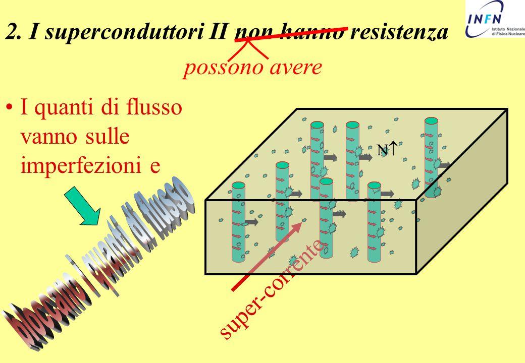 2. I superconduttori II non hanno resistenza possono avere I quanti di flusso vanno sulle imperfezioni e super-corrente N N