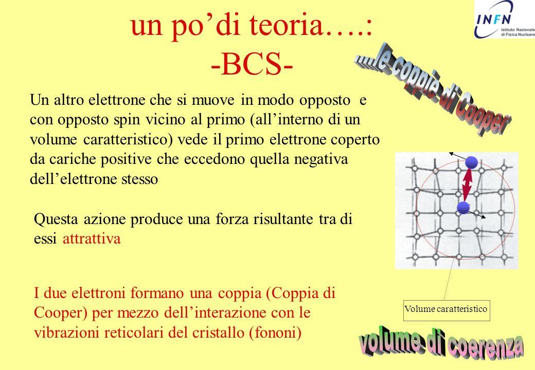 un podi teoria….: -BCS- Questa azione produce una forza risultante tra di essi attrattiva I due elettroni formano una coppia (Coppia di Cooper) per me