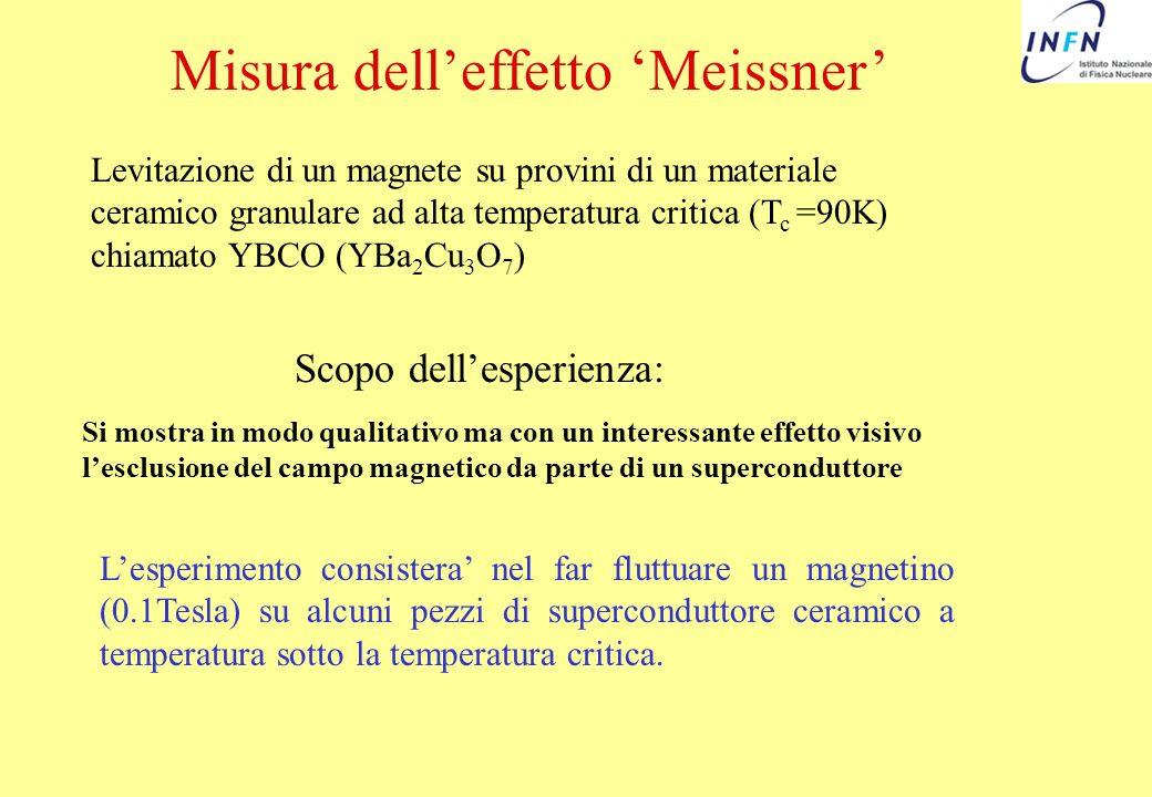 Misura delleffetto Meissner Levitazione di un magnete su provini di un materiale ceramico granulare ad alta temperatura critica (T c =90K) chiamato YB