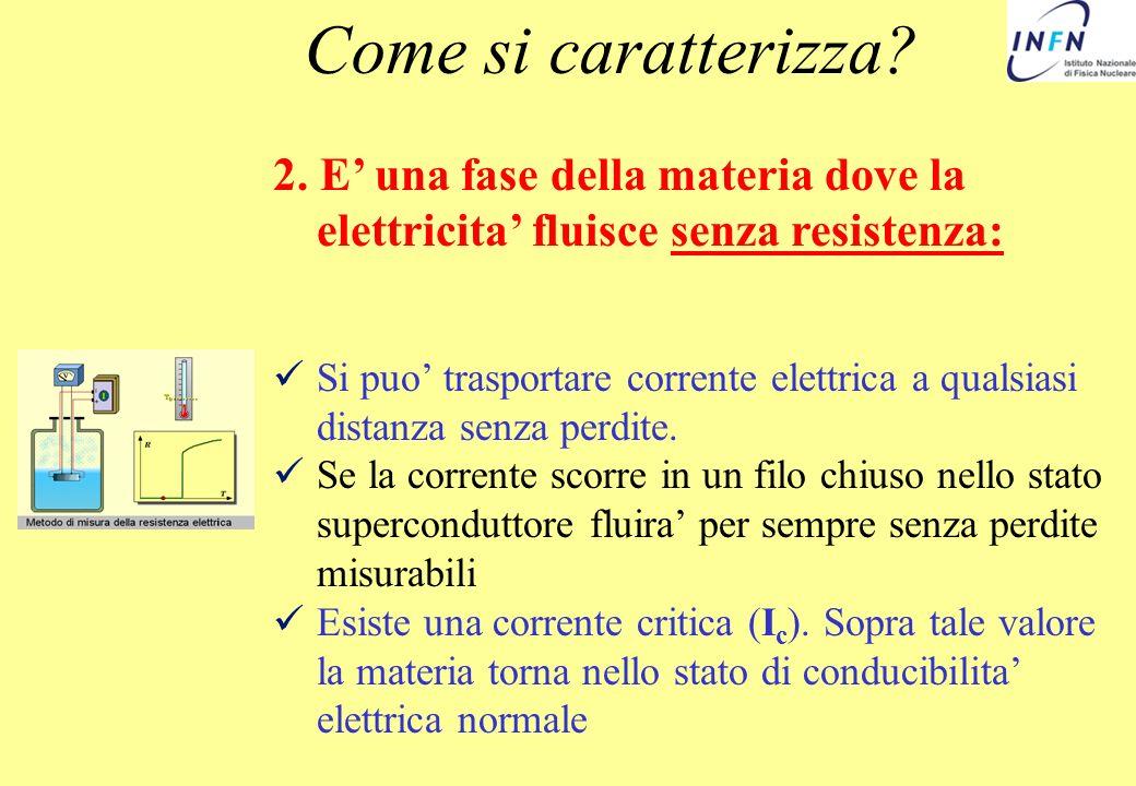 2. E una fase della materia dove la elettricita fluisce senza resistenza: Si puo trasportare corrente elettrica a qualsiasi distanza senza perdite. Se