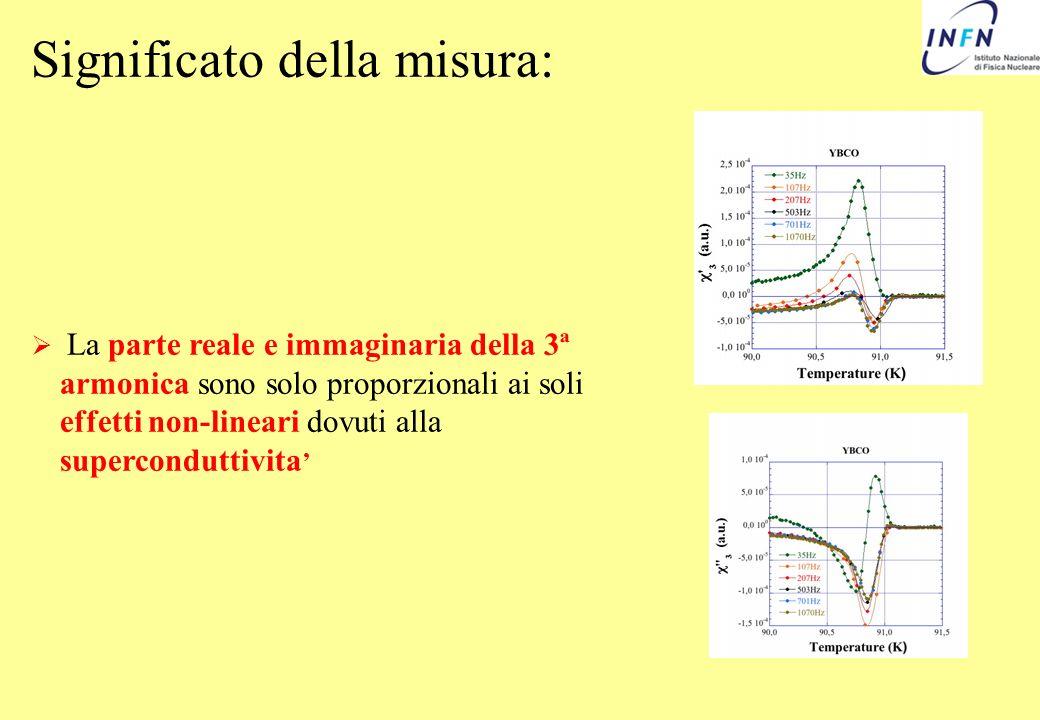 Significato della misura: La parte reale e immaginaria della 3ª armonica sono solo proporzionali ai soli effetti non-lineari dovuti alla supercondutti