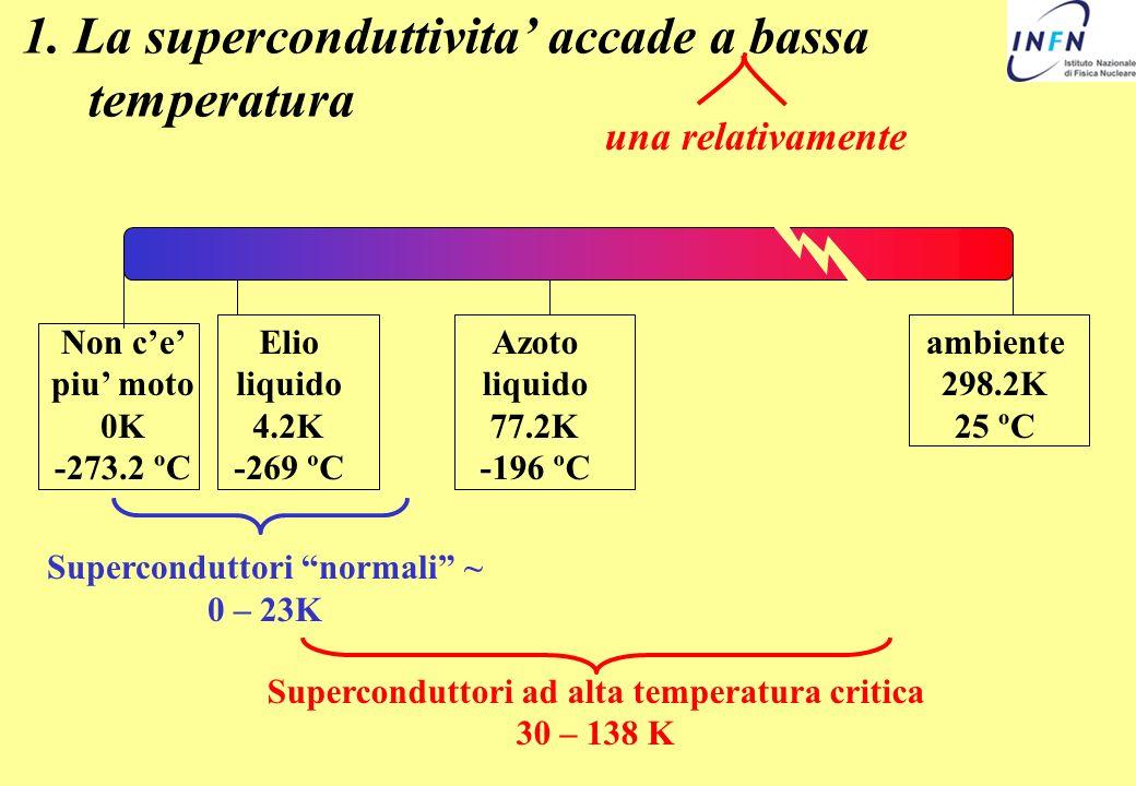 1. La superconduttivita accade a bassa temperatura Non ce piu moto 0K -273.2 ºC Elio liquido 4.2K -269 ºC Azoto liquido 77.2K -196 ºC ambiente 298.2K