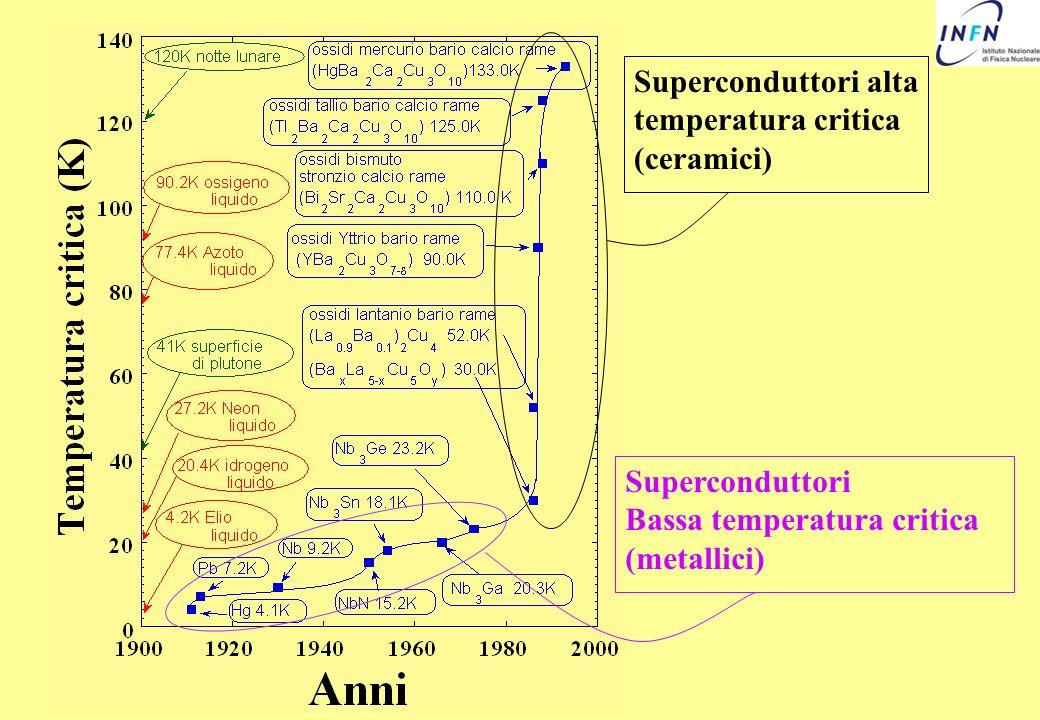 Superconduttori Bassa temperatura critica (metallici) Superconduttori alta temperatura critica (ceramici)