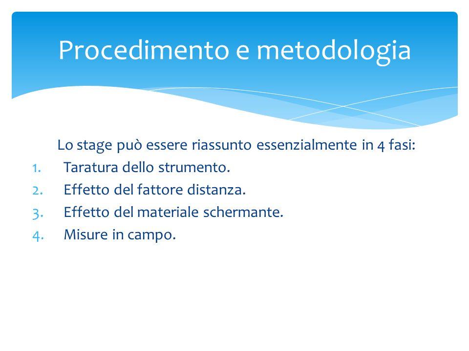 Lo stage può essere riassunto essenzialmente in 4 fasi: 1.Taratura dello strumento. 2.Effetto del fattore distanza. 3.Effetto del materiale schermante