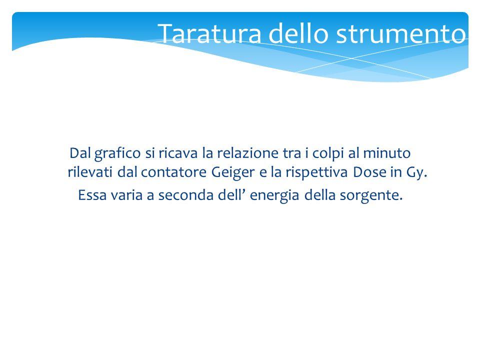 Taratura dello strumento Dal grafico si ricava la relazione tra i colpi al minuto rilevati dal contatore Geiger e la rispettiva Dose in Gy. Essa varia
