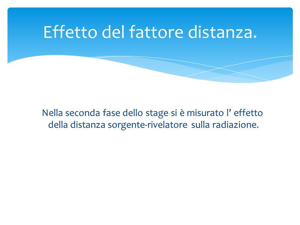 Effetto del fattore distanza. Nella seconda fase dello stage si è misurato l effetto della distanza sorgente-rivelatore sulla radiazione.