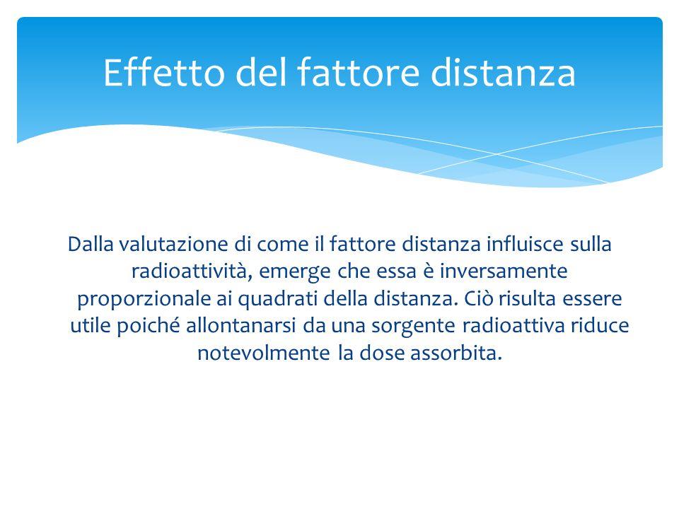 Dalla valutazione di come il fattore distanza influisce sulla radioattività, emerge che essa è inversamente proporzionale ai quadrati della distanza.