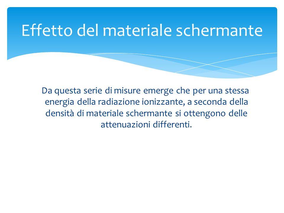 Effetto del materiale schermante Da questa serie di misure emerge che per una stessa energia della radiazione ionizzante, a seconda della densità di m