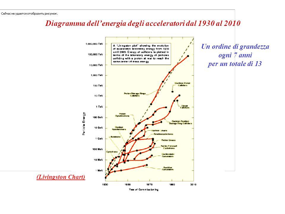 Diagramma dellenergia degli acceleratori dal 1930 al 2010 Un ordine di grandezza ogni 7 anni per un totale di 13 (Livingston Chart)