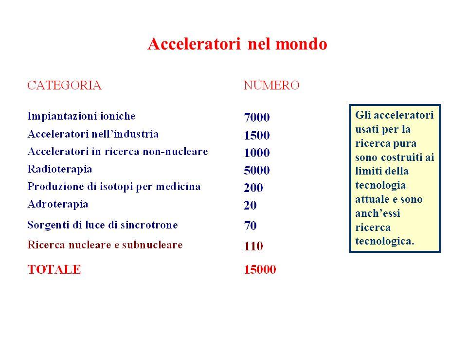 AdA (Anello di Accumulazione) FRASCATI - 1961-1965 Registrazione dei primi elettroni accumulati in AdA.