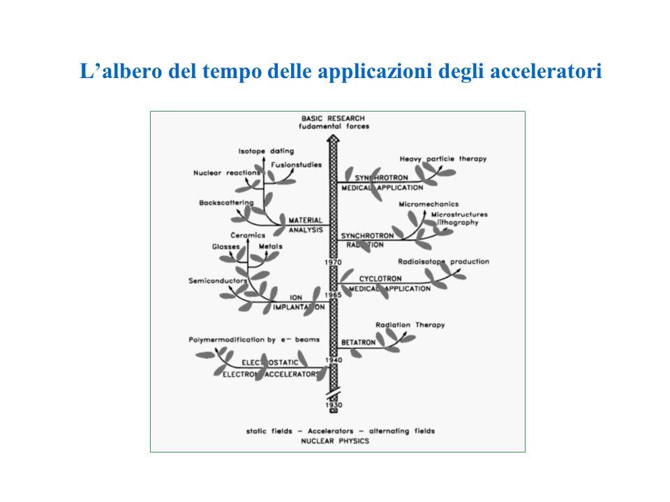 I COLLIDERS materia-antimateria ADA a Frascati 1959 ADONE a Frascati 1969-1993 DA NE – 1997 a oggi LEP al CERN di Ginevra 1988-2001