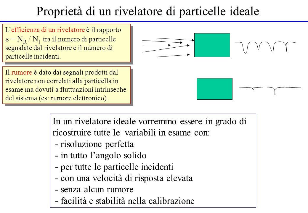 Proprietà di un rivelatore di particelle ideale In un rivelatore ideale vorremmo essere in grado di ricostruire tutte le variabili in esame con: - ris