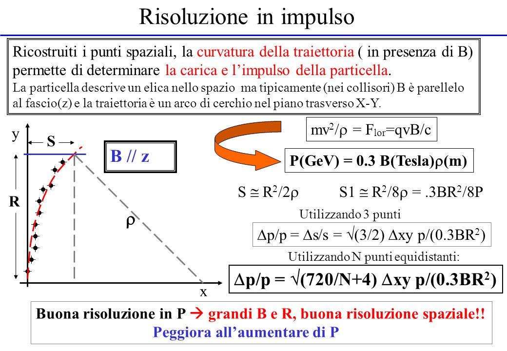 Risoluzione in impulso Ricostruiti i punti spaziali, la curvatura della traiettoria ( in presenza di B) permette di determinare la carica e limpulso d