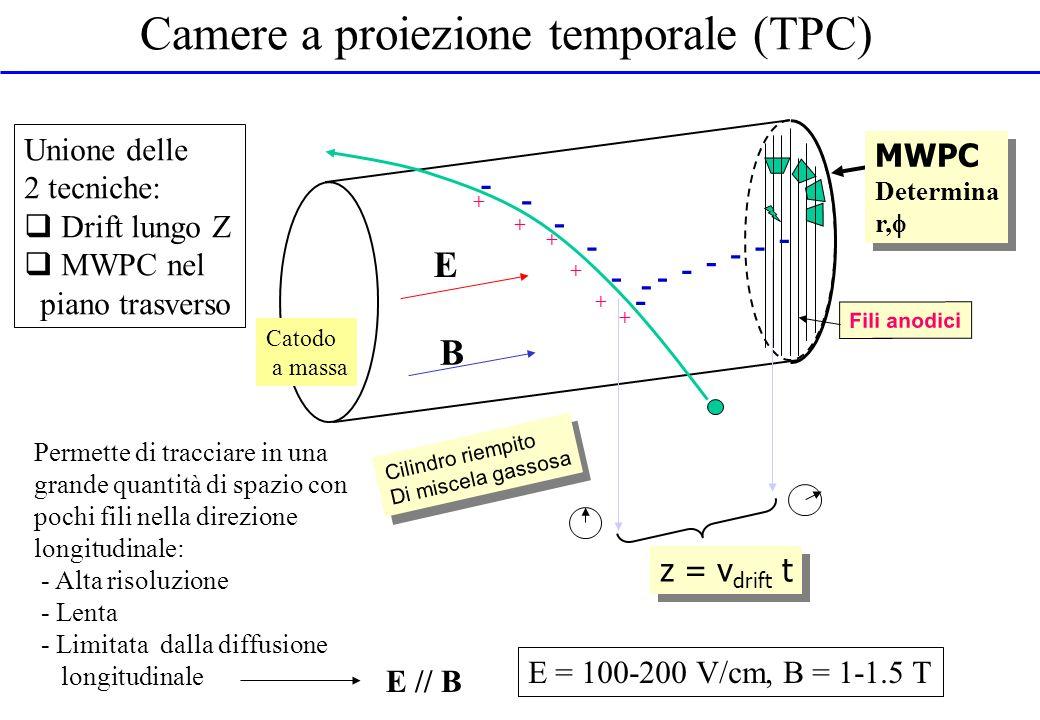 Camere a proiezione temporale (TPC) Cilindro riempito Di miscela gassosa Cilindro riempito Di miscela gassosa Fili anodici MWPC Determina r, MWPC Dete