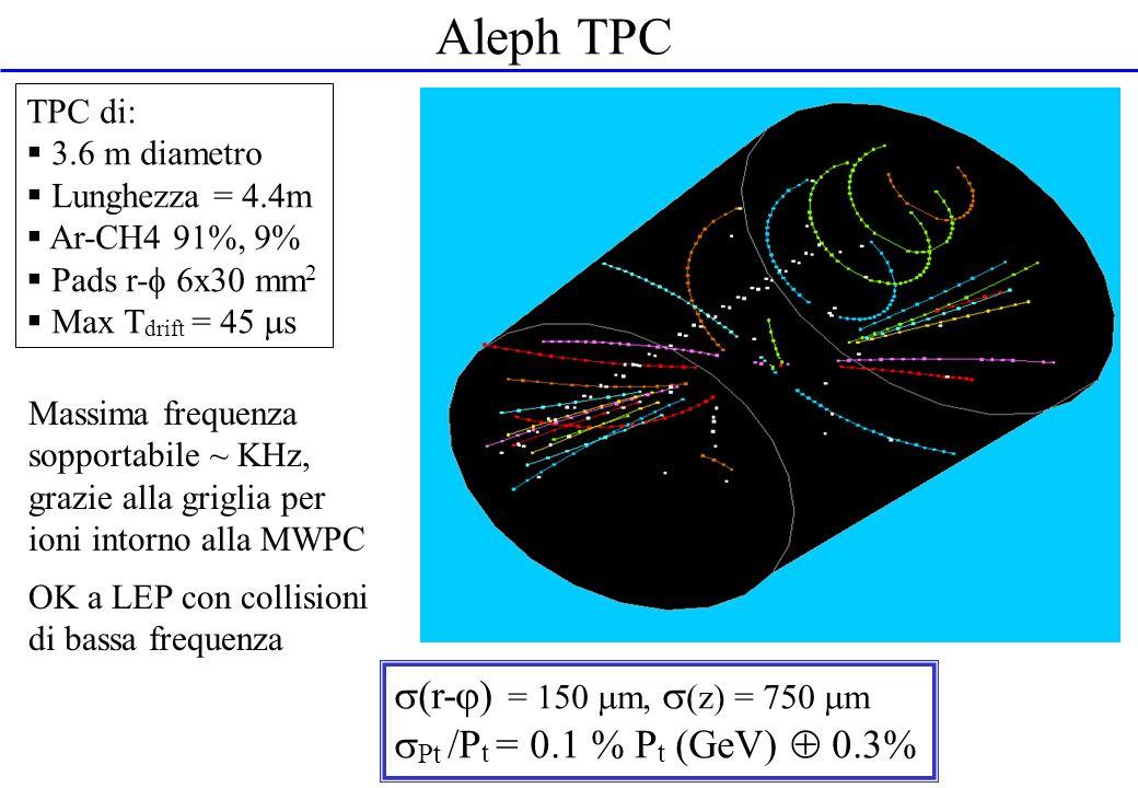 Aleph TPC Massima frequenza sopportabile ~ KHz, grazie alla griglia per ioni intorno alla MWPC OK a LEP con collisioni di bassa frequenza TPC di: 3.6