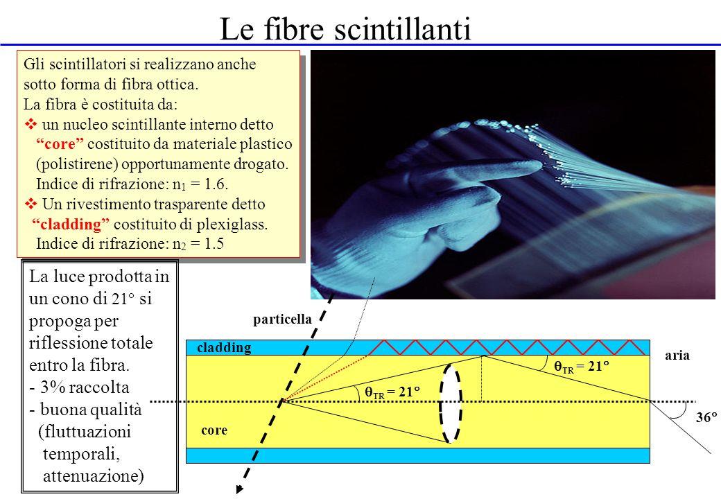 Le fibre scintillanti TR = 21 particella cladding core 36 aria Gli scintillatori si realizzano anche sotto forma di fibra ottica. La fibra è costituit