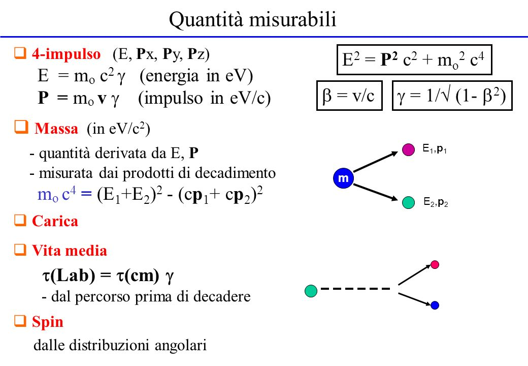 Quantità misurabili 4-impulso (E, Px, Py, Pz) E = m o c 2 (energia in eV) P = m o v (impulso in eV/c) Massa (in eV/c 2 ) - quantità derivata da E, P -