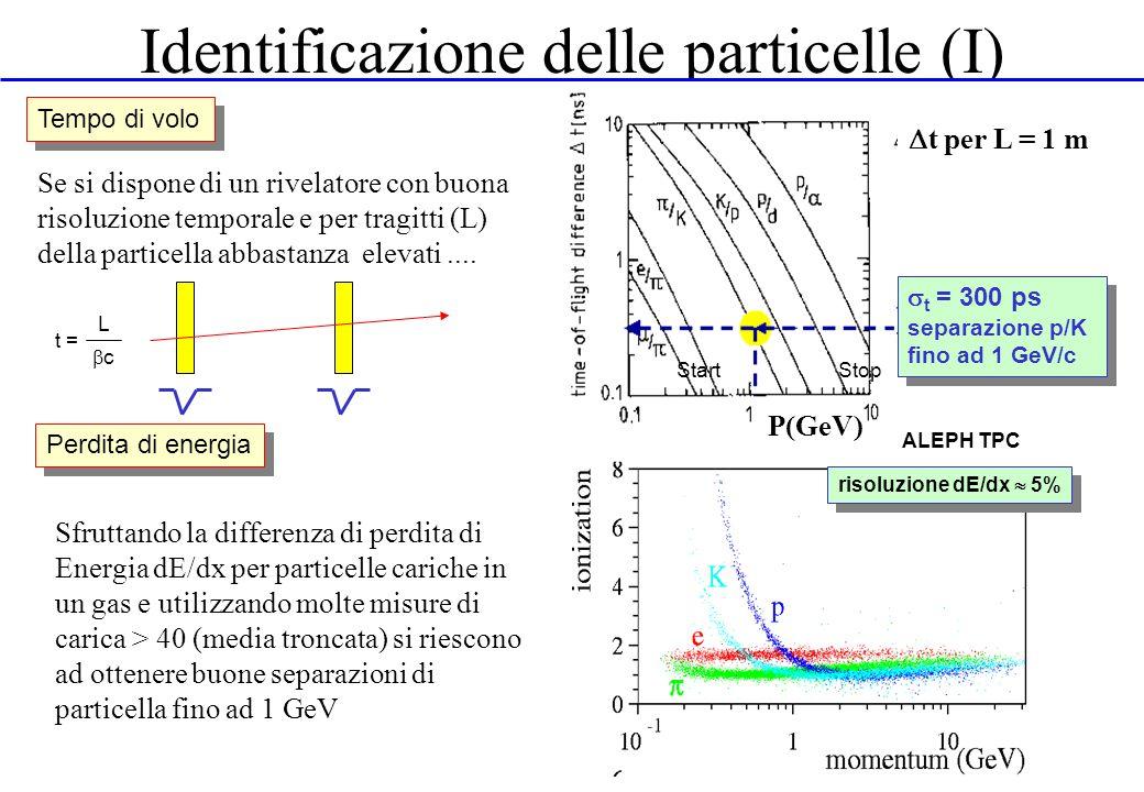 Identificazione delle particelle (I) StartStop Tempo di volo t= L c t per L = 1 m t = 300 ps separazione p/K fino ad 1 GeV/c t = 300 ps separazione p/