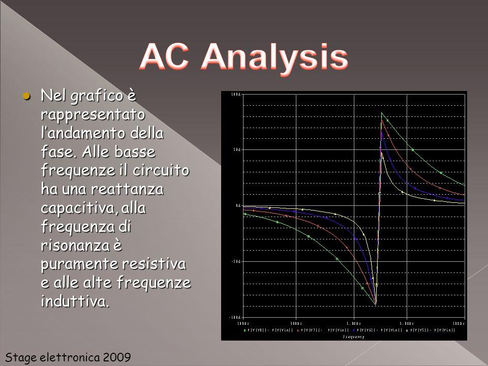 Nel grafico è rappresentato landamento della fase. Alle basse frequenze il circuito ha una reattanza capacitiva, alla frequenza di risonanza è puramen