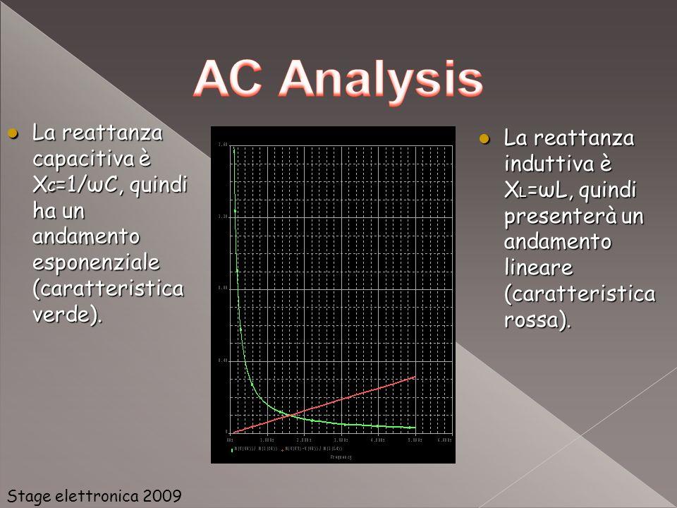 La reattanza capacitiva è X C =1/ωC, quindi ha un andamento esponenziale (caratteristica verde). La reattanza capacitiva è X C =1/ωC, quindi ha un and