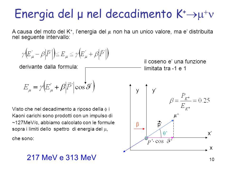10 Energia del μ nel decadimento K + Visto che nel decadimento a riposo della i Kaoni carichi sono prodotti con un impulso di ~127MeV/c, abbiamo calco