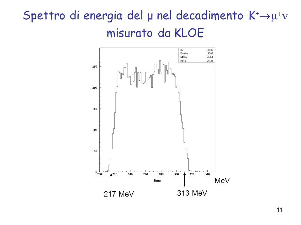 11 217 MeV 313 MeV Spettro di energia del μ nel decadimento K + misurato da KLOE MeV