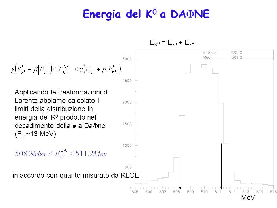 17 Energia del K 0 a DA NE E K 0 = E + + E MeV Applicando le trasformazioni di Lorentz abbiamo calcolato i limiti della distribuzione in energia del K