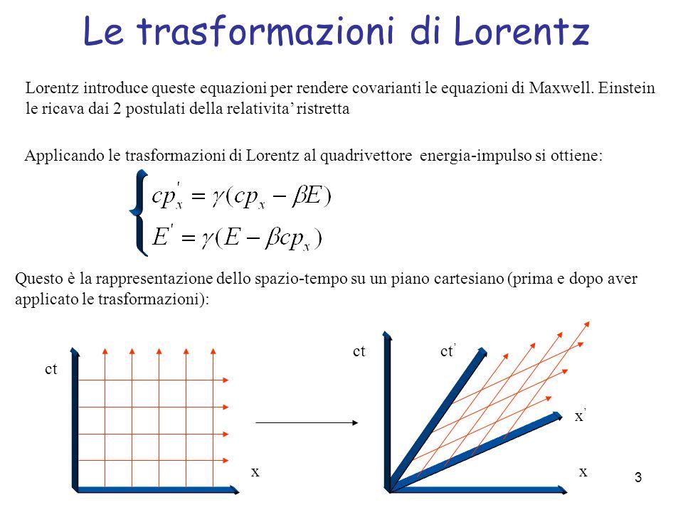 3 Applicando le trasformazioni di Lorentz al quadrivettore energia-impulso si ottiene: Questo è la rappresentazione dello spazio-tempo su un piano car