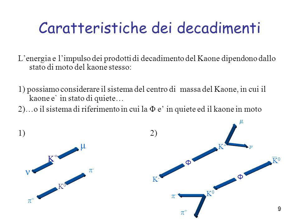 10 Energia del μ nel decadimento K + Visto che nel decadimento a riposo della i Kaoni carichi sono prodotti con un impulso di ~127MeV/c, abbiamo calcolato con le formule sopra i limiti dello spettro di energia del che sono: 217 MeV e 313 MeV θ + β p yy x x A causa del moto del K +, lenergia del non ha un unico valore, ma e distribuita nel seguente intervallo: derivante dalla formula: il coseno e una funzione limitata tra -1 e 1