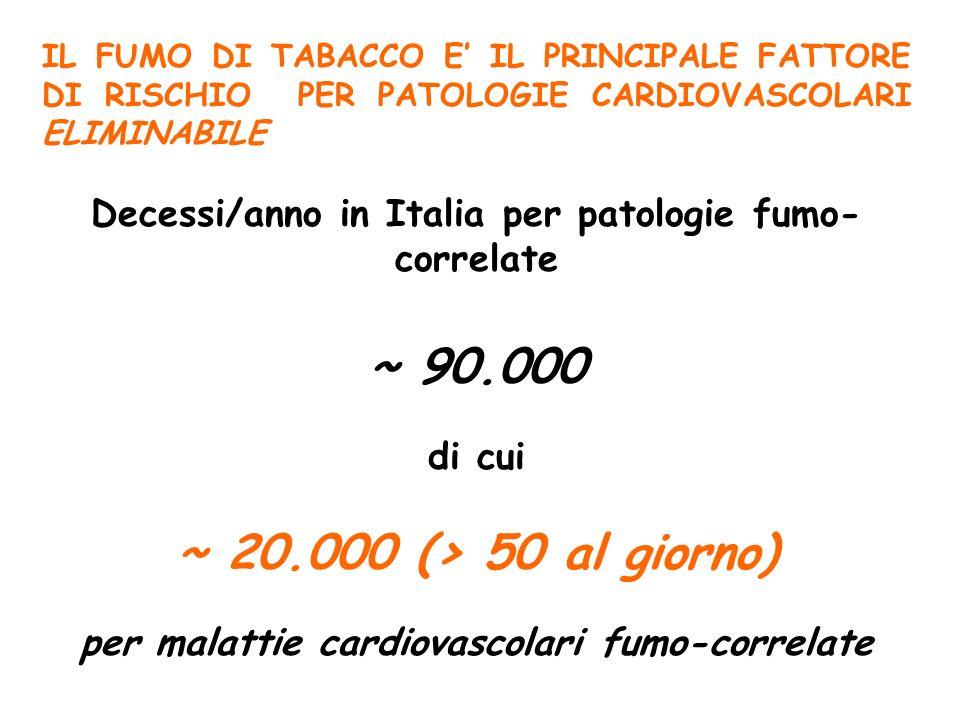 IL FUMO DI TABACCO E IL PRINCIPALE FATTORE DI RISCHIO PER PATOLOGIE CARDIOVASCOLARI ELIMINABILE Decessi/anno in Italia per patologie fumo- correlate ~ 90.000 di cui ~ 20.000 (> 50 al giorno) per malattie cardiovascolari fumo-correlate
