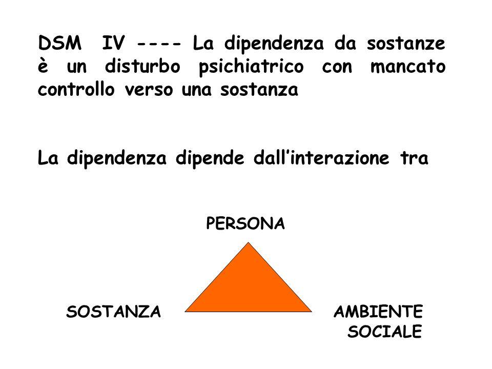 DSM IV ---- La dipendenza da sostanze è un disturbo psichiatrico con mancato controllo verso una sostanza La dipendenza dipende dallinterazione tra PERSONA SOSTANZAAMBIENTE SOCIALE