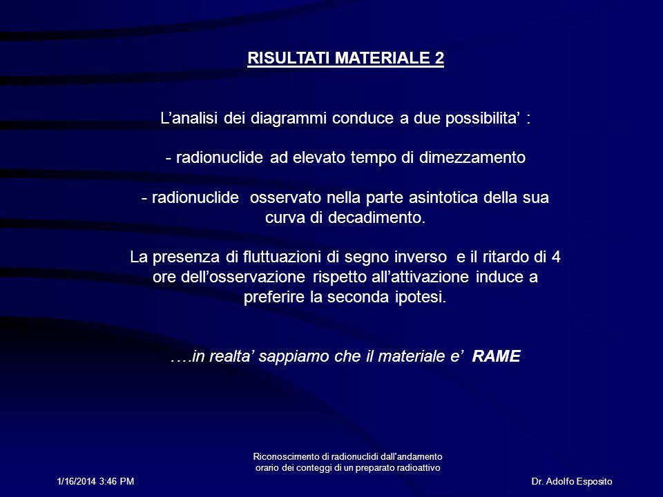 Dr. Adolfo Esposito1/16/2014 3:47 PM Riconoscimento di radionuclidi dall'andamento orario dei conteggi di un preparato radioattivo RISULTATI MATERIALE