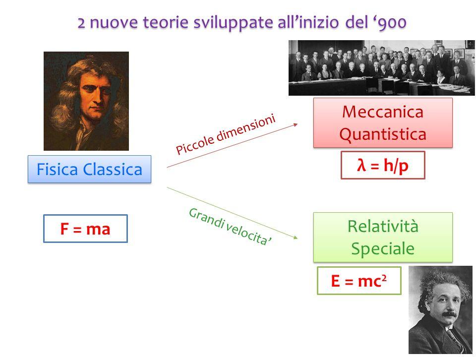 Fisica Classica Meccanica Quantistica Relatività Speciale Piccole dimensioni Grandi velocita F = ma E = mc 2 λ = h/p 2 nuove teorie sviluppate alliniz