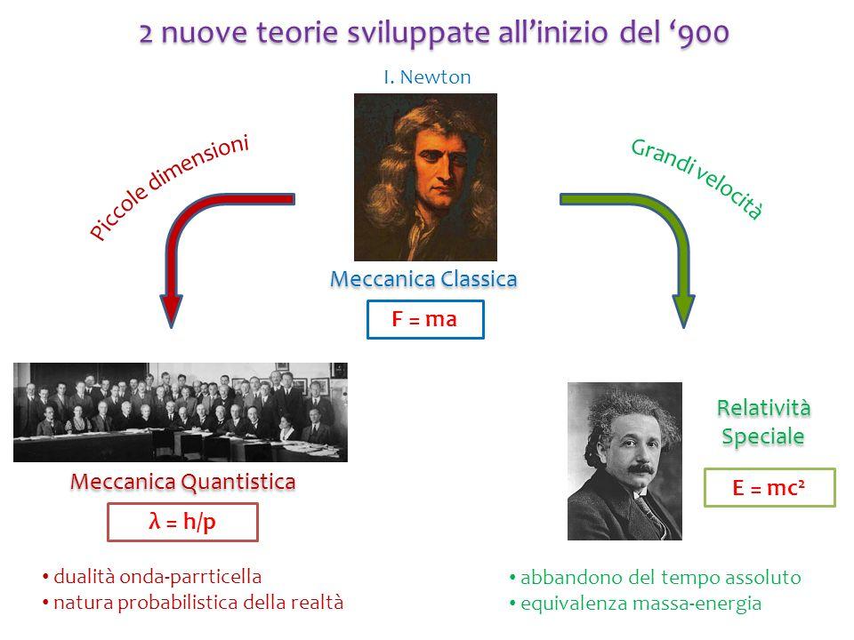 Meccanica Classica F = ma 2 nuove teorie sviluppate allinizio del 900 I. Newton Meccanica Quantistica λ = h/p Relatività Speciale E = mc 2 dualità ond
