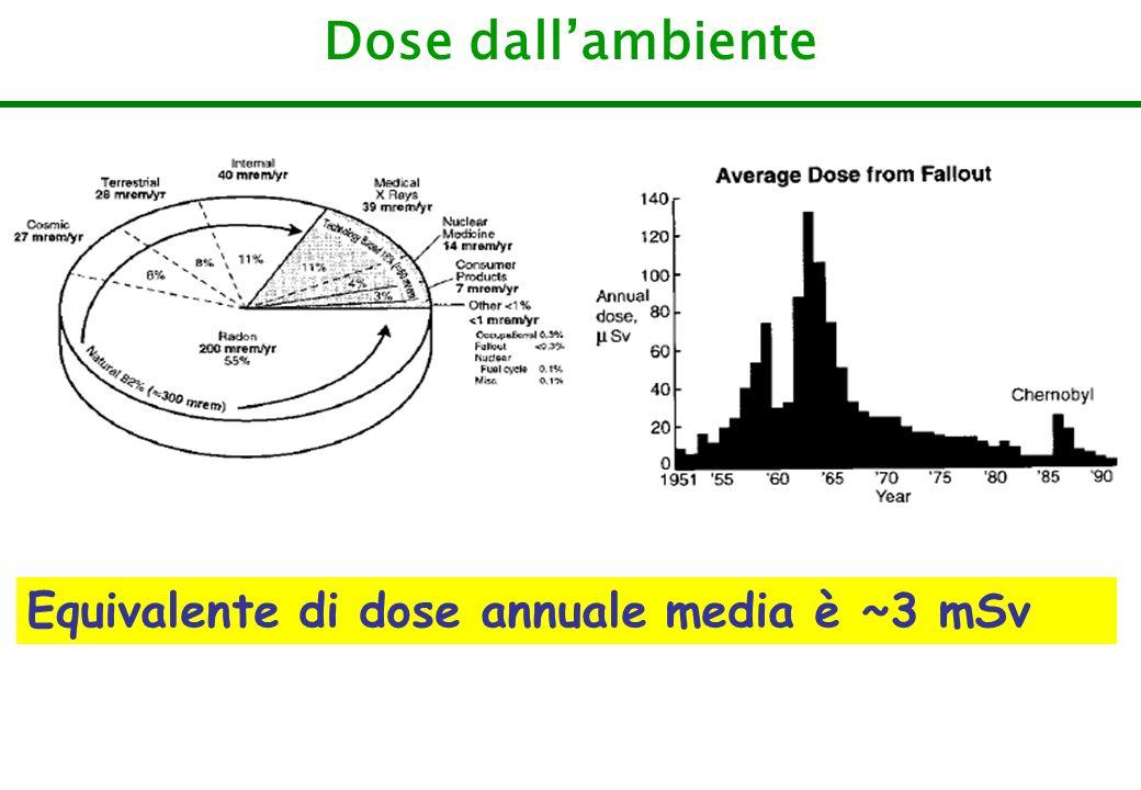 Dose dallambiente Equivalente di dose annuale media è ~3 mSv