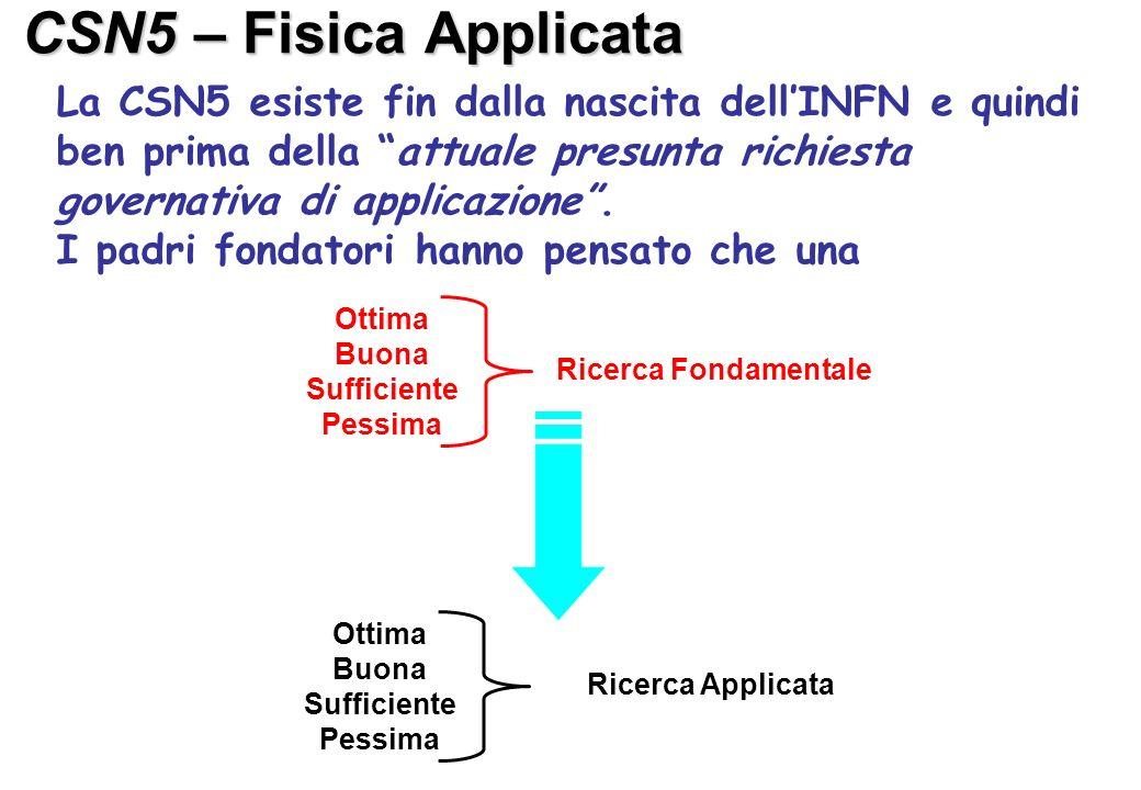 CSN5 – Fisica Applicata La CSN5 esiste fin dalla nascita dellINFN e quindi ben prima della attuale presunta richiesta governativa di applicazione.