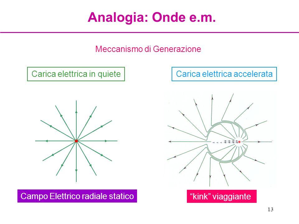 13 Meccanismo di Generazione Carica elettrica in quiete Campo Elettrico radiale statico Carica elettrica accelerata kink viaggiante Analogia: Onde e.m
