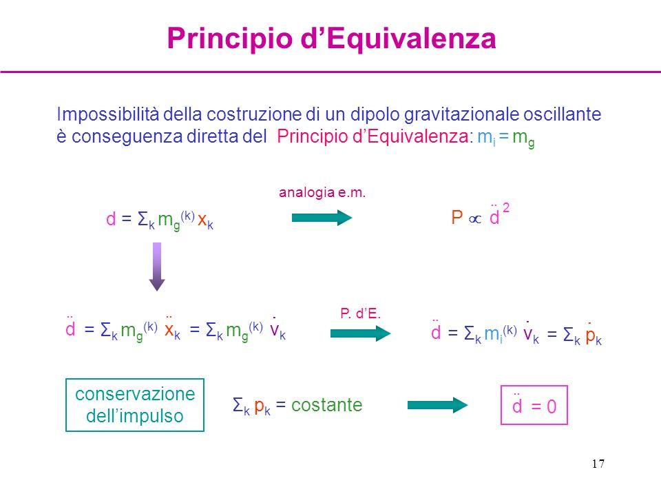 17 Impossibilità della costruzione di un dipolo gravitazionale oscillante è conseguenza diretta del Principio dEquivalenza: m i = m g d = Σ k m g (k)