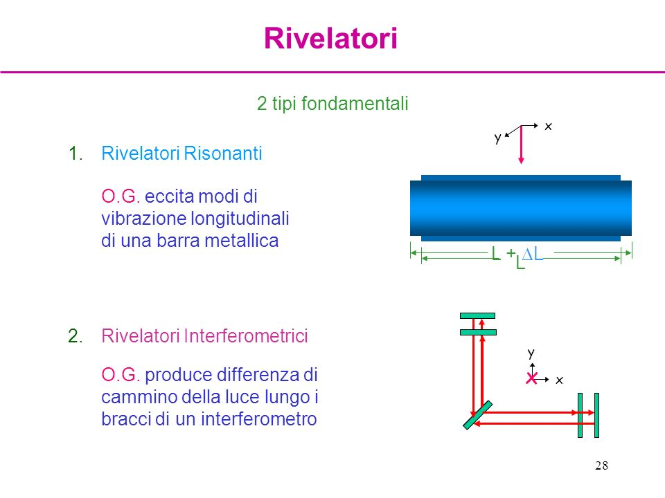 28 1.Rivelatori Risonanti O.G. eccita modi di vibrazione longitudinali di una barra metallica 2.Rivelatori Interferometrici O.G. produce differenza di