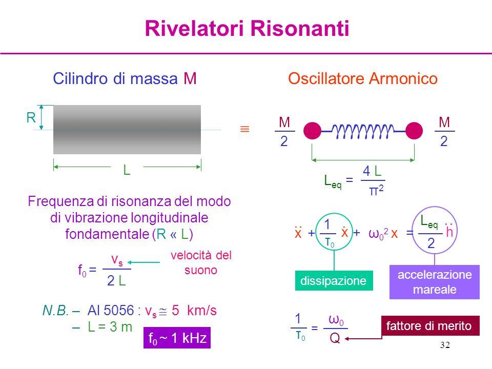 32 Frequenza di risonanza del modo di vibrazione longitudinale fondamentale (R « L) f0 =f0 = vsvs 2 L Cilindro di massa M L R γ γ γ γ γ γ γ γ γ γ M 2