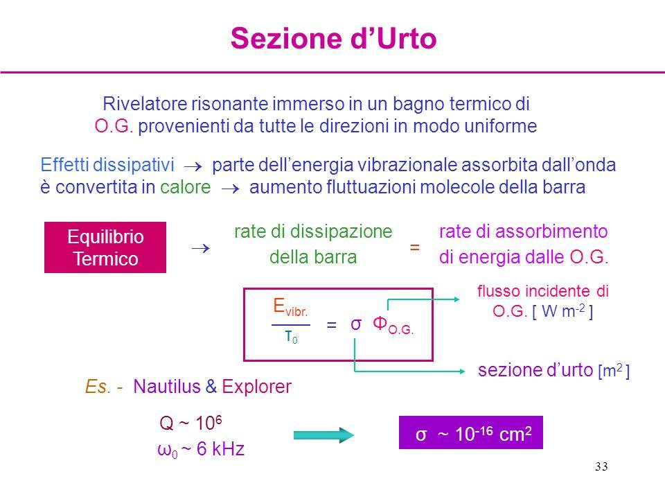 33 Rivelatore risonante immerso in un bagno termico di O.G. provenienti da tutte le direzioni in modo uniforme Effetti dissipativi parte dellenergia v