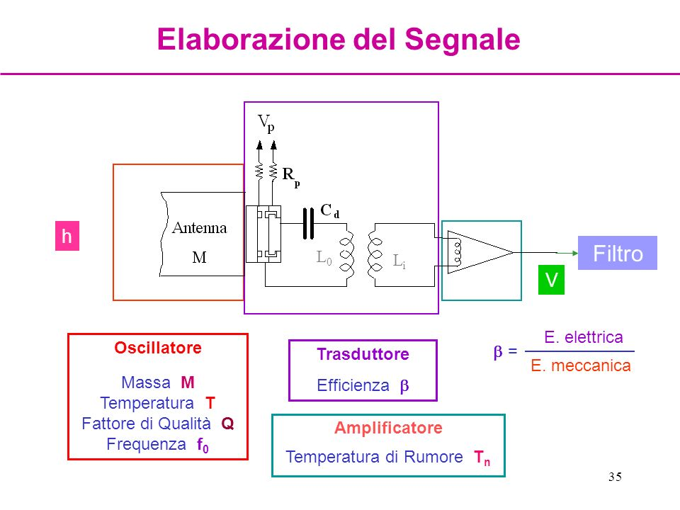 35 V h L0L0 LiLi Oscillatore Massa M Temperatura T Fattore di Qualità Q Frequenza f 0 Trasduttore Efficienza Amplificatore Temperatura di Rumore T n F