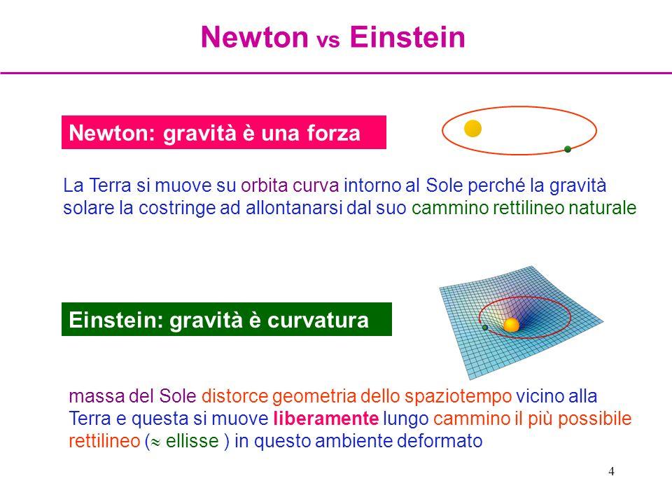 5 equazioni di campo che connettono entità e natura della distorsione dello spaziotempo alle qualità della materia gravitante che la produce geometria spaziotempo distribuzione massa-energia della sorgente Equazioni di Einstein spaziotempo dice alla materia come muoversi; materia dice allo spaziotempo come distorcersi (J.