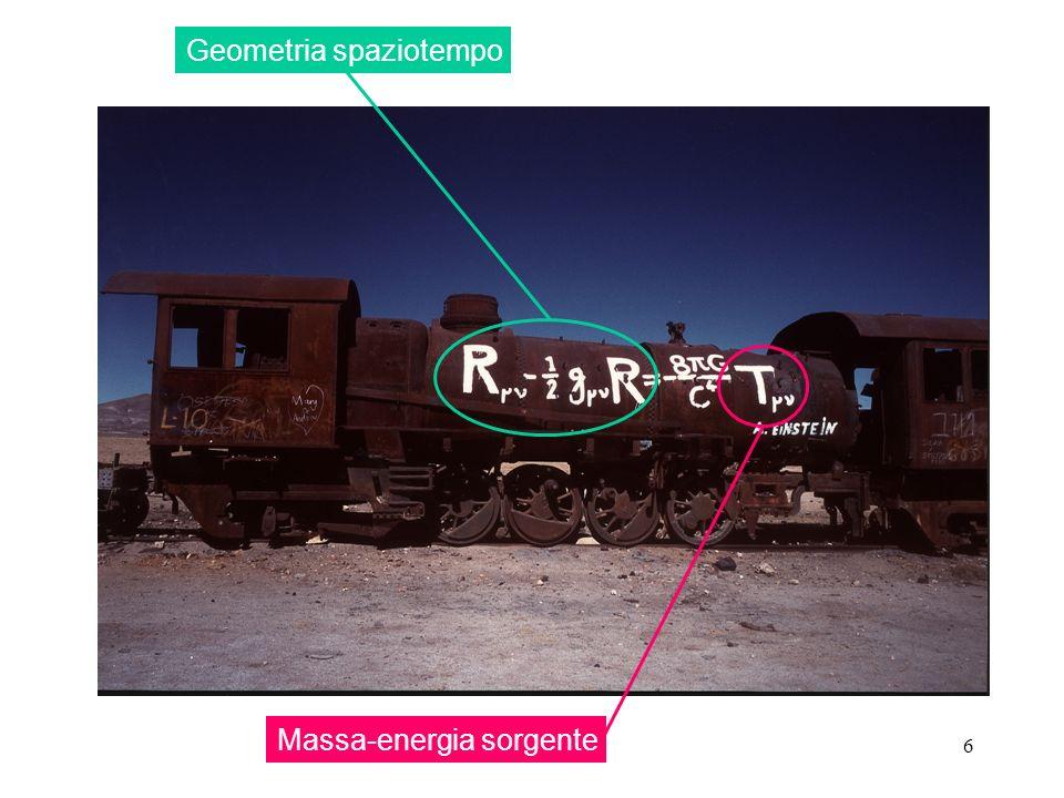27 esiste solo prova indiretta Sistema binario PSR 1913+16: pulsar in orbita attorno a NS misura periodo di ripetizione degli impulsi radio periodo orbitale T della pulsar Onde Gravitazionali: Evidenza T diminuisce con il ritmo previsto dallipotesi che la pulsar perda energia per emissione di O.G.