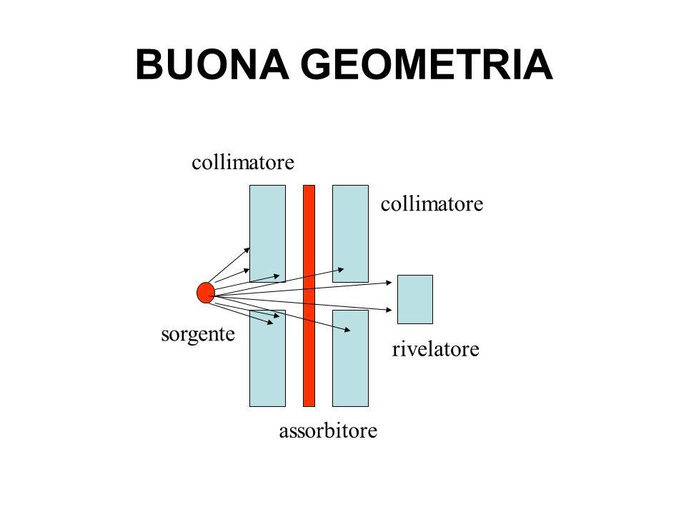 BUONA GEOMETRIA sorgente collimatore assorbitore rivelatore