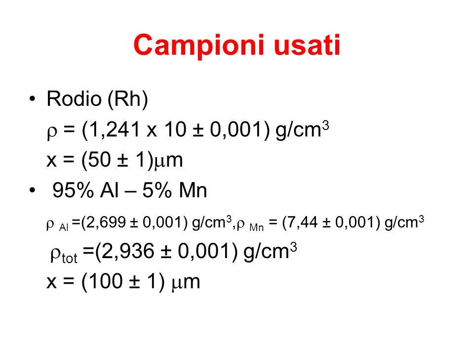 Campioni usati Rodio (Rh) = (1,241 x 10 ± 0,001) g/cm 3 x = (50 ± 1) m 95% Al – 5% Mn Al =(2,699 ± 0,001) g/cm 3, Mn = (7,44 ± 0,001) g/cm 3 tot =(2,9