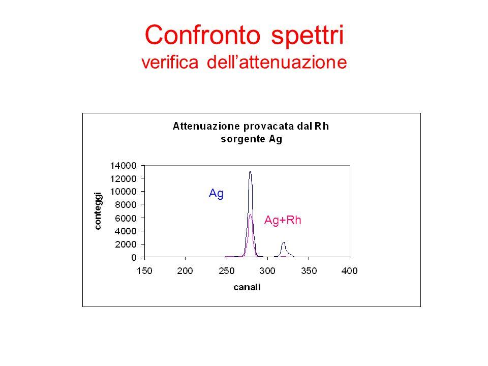 Confronto spettri verifica dellattenuazione Ag Ag+Rh